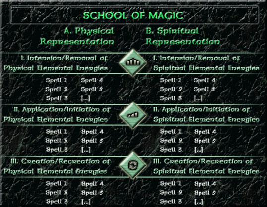 The Seven Ximaxian Schools of Magic